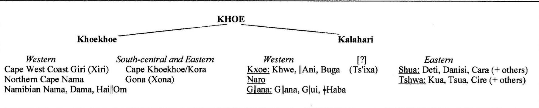 the khoesan languages vossen rainer